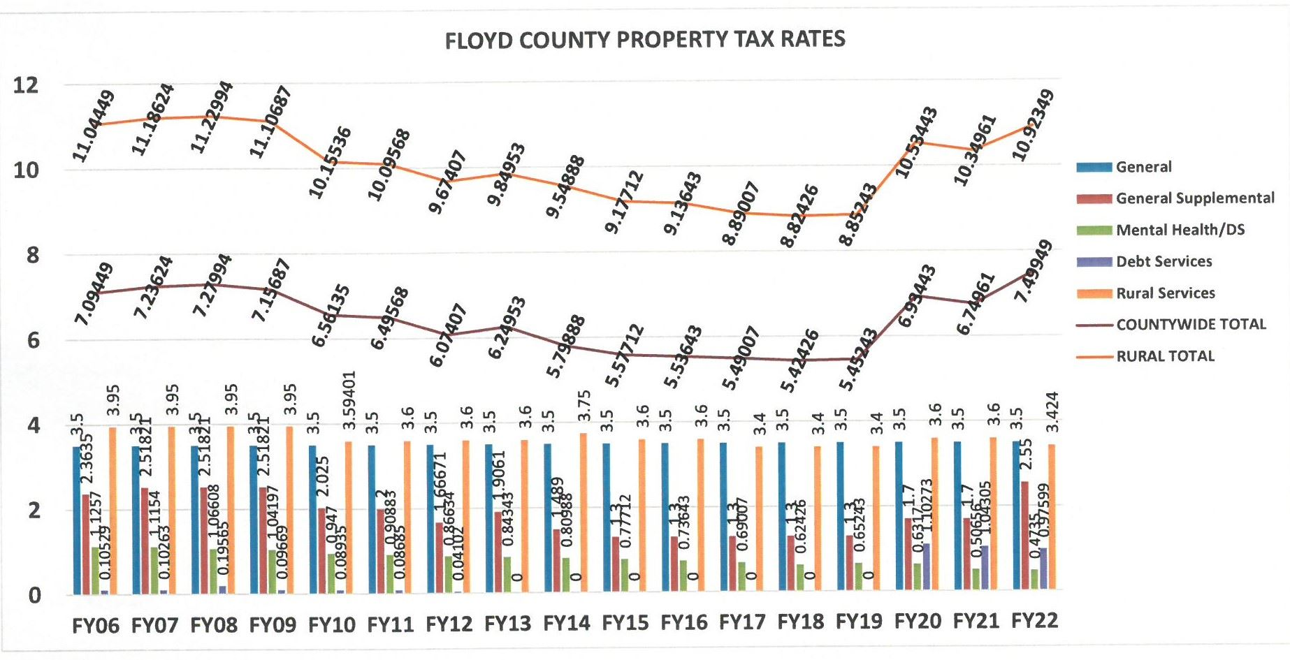 FY22 Property Tax Rates