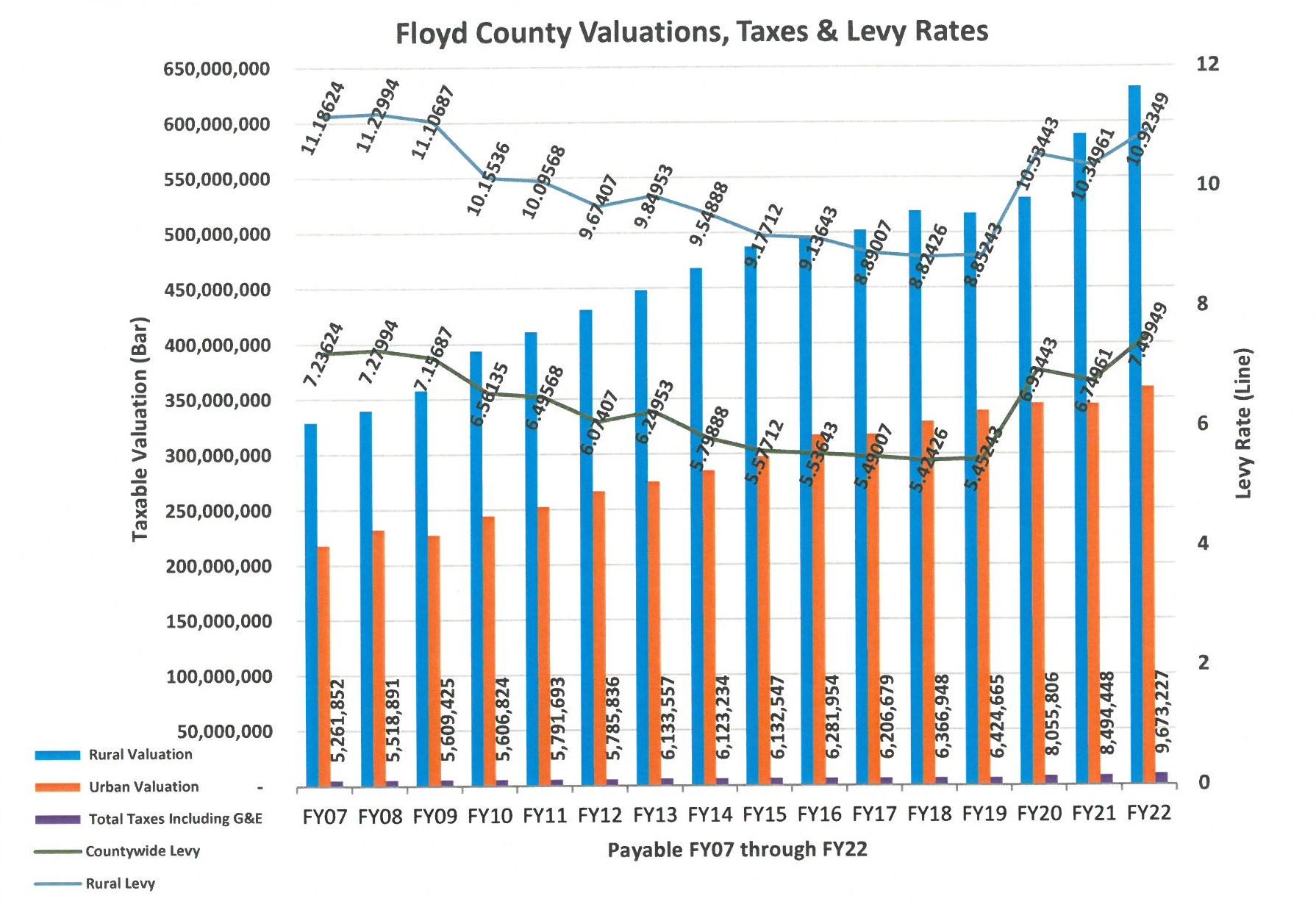 FY22 Valuations-Taxes-Rates